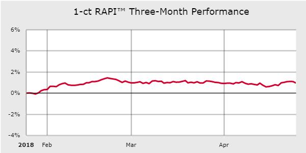 RAPI Yearly Graph