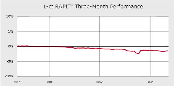 Diamonds net - Rapaport TradeWire June 20, 2019
