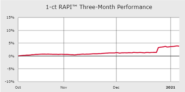 RAPI Yearly Graph
